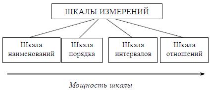 Рис. 5. Классификация шкал измерений