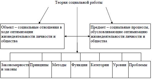 Предметное поле теории социальной