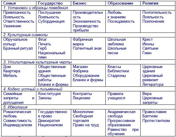 таблица социальные институты функции основные роли