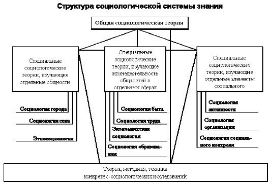 структурно-функциональный анализ в социологии шпаргалка