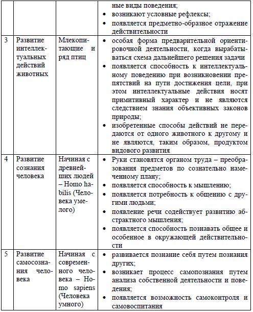Таблица 6 развитие форм психического