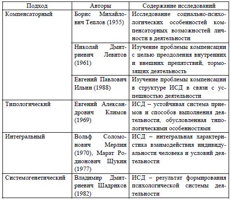таблица индивидуальные особенности детей средней группы