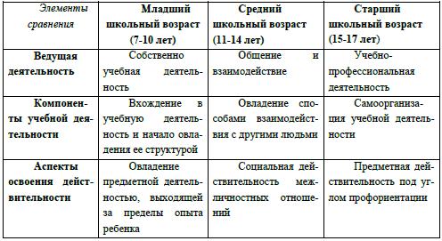Младший школьный возраст в схемах и таблицах