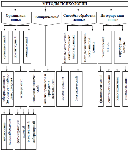 ...классификация методов психологии, созданная на основе целостного цикла психологического исследования, начиная от...