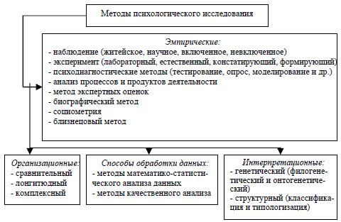 Рис. 4. Классификация методов психологического исследования.