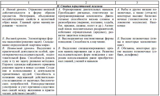 развития психики таблица стадии