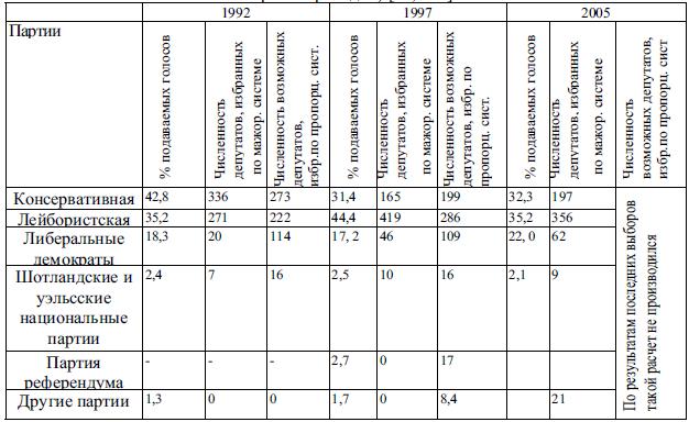 Таблица 2 1 результаты парламентских