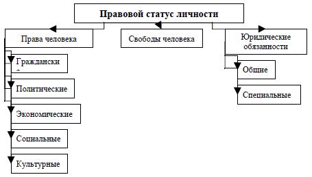 Правовой статус схема