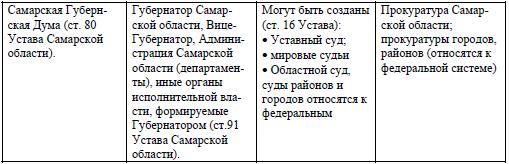 Схема органов власти по конституции фото 83
