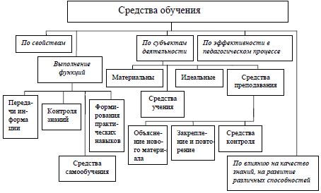 процесс организации здорового образа жизни
