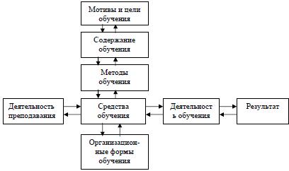 Структура педагогического процесса.