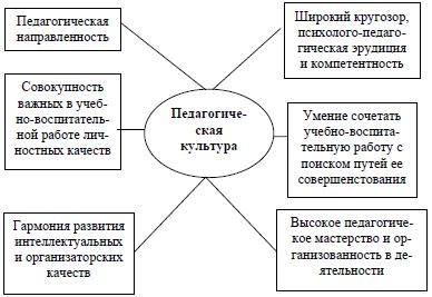 Педагогическая культура ее сущность и содержание реферат 319