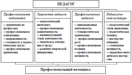 Компоненты педагогической культуры