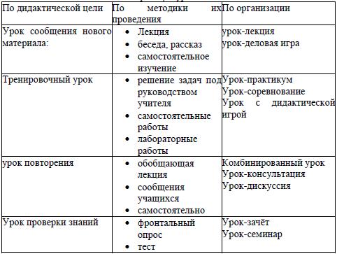 Классификация уроков