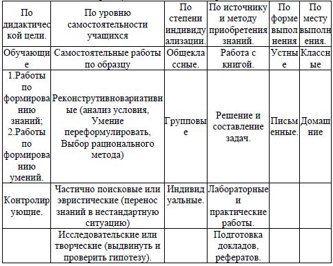 Классификация самостоятельных работ