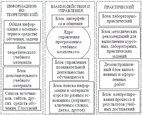 назначение принципиальных схем
