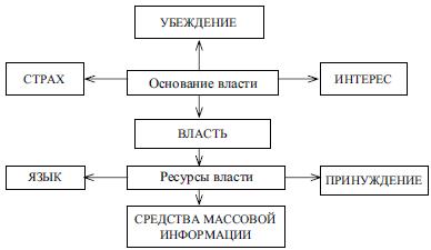 Схема три ветви власти фото 142